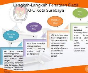 DPRD-KPU Surabaya Ingin Jumlah Wakil Rakyat Bertambah